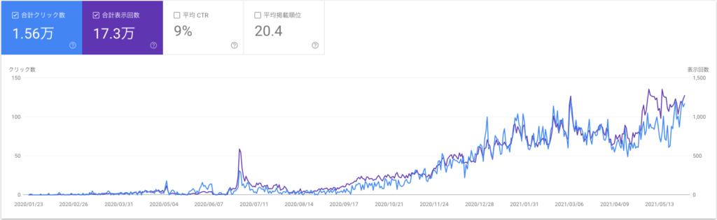 Google search console6月データ