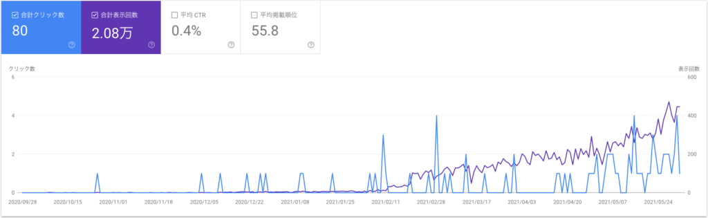 Google search consoleの検索サマリー5月オトサラブログ