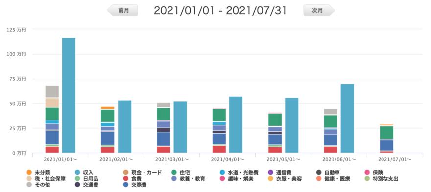 マネーフォワードME 収支リスト(グラフ)