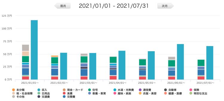 マネーフォワード月次推移グラフ